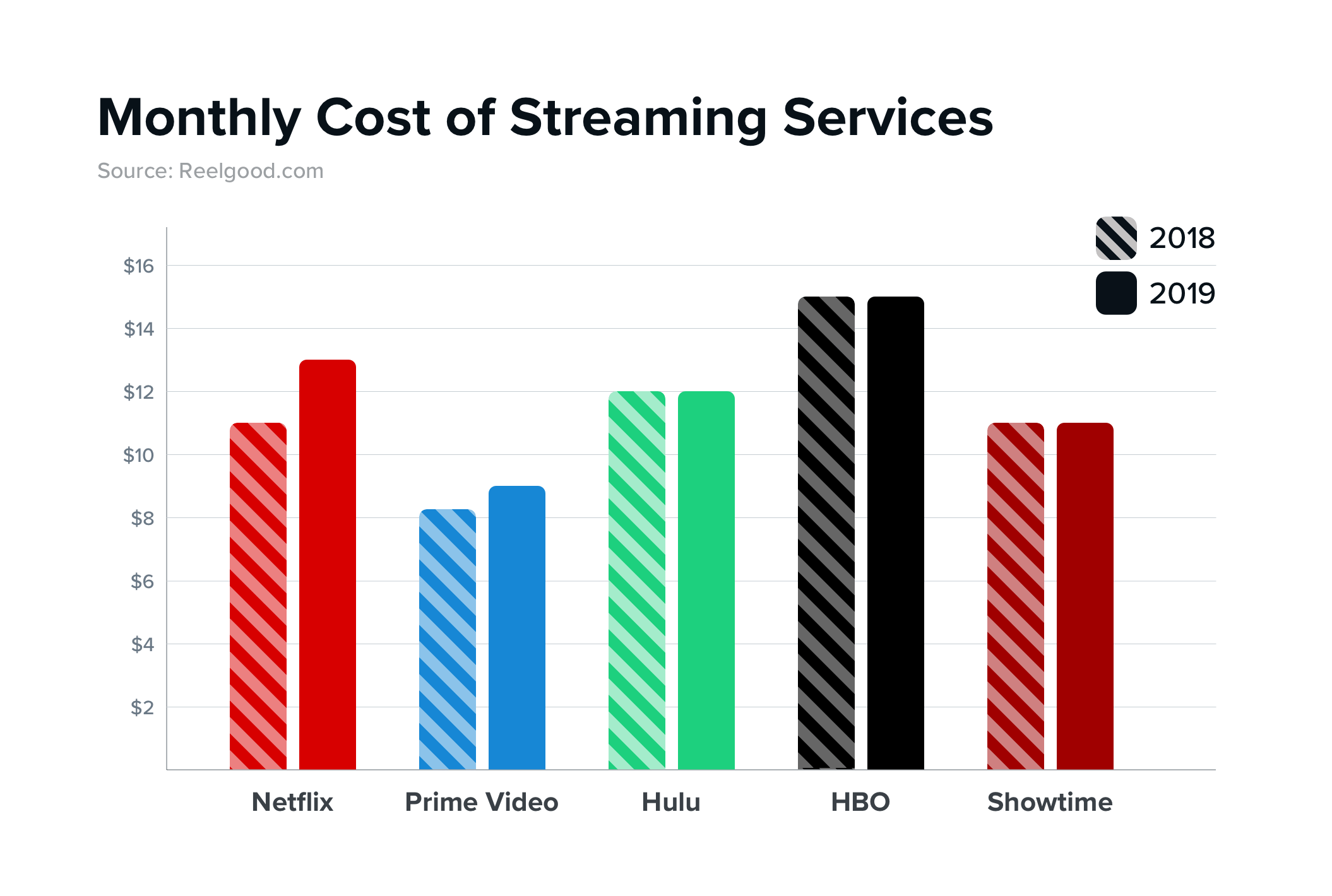 Monthly Cost of Streaming Services 2018 - 2019