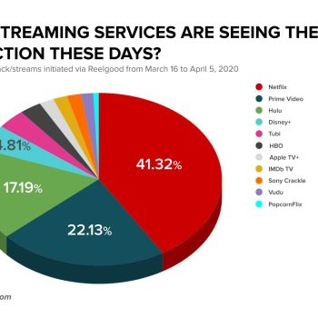 Viewership Share of Each Major Free and Subscription Streaming Service