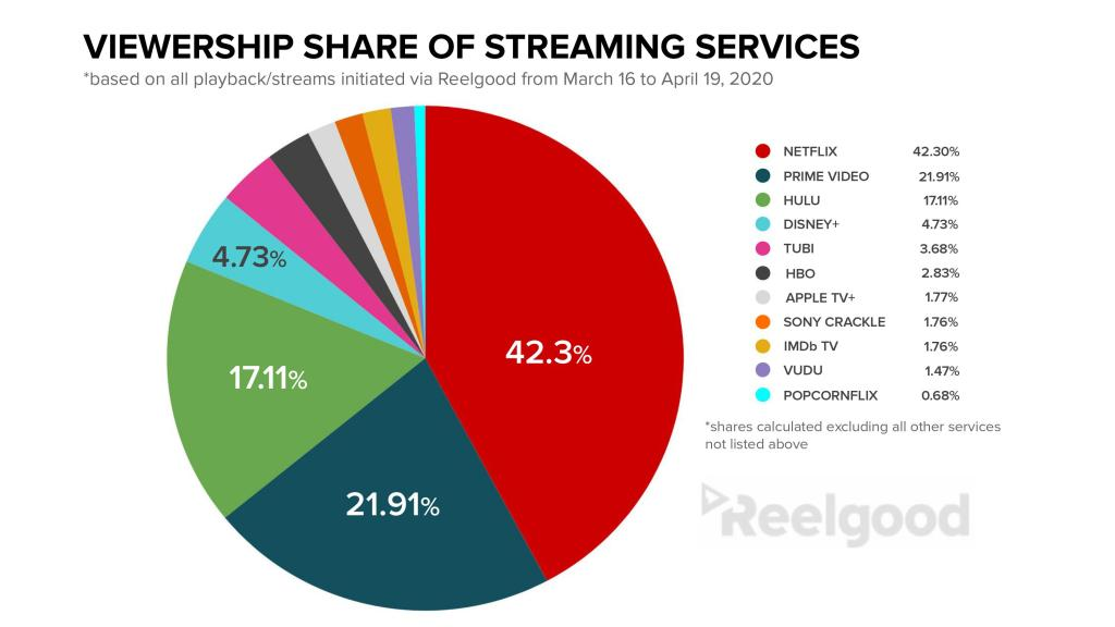 Viewership Share of Streaming Services