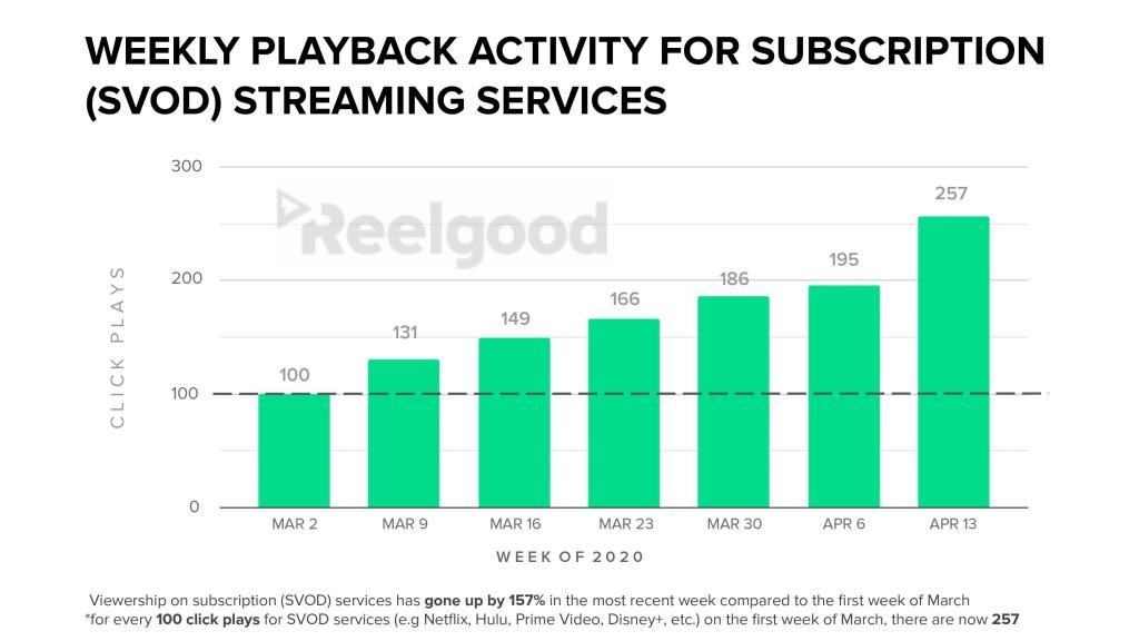 Weekly Playback Activity for SVOD - Industry Growth