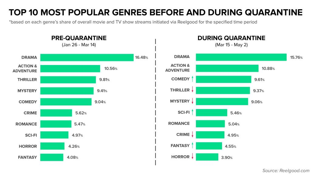 Top 10 Genres Pre-Quarantine and During Quarantine