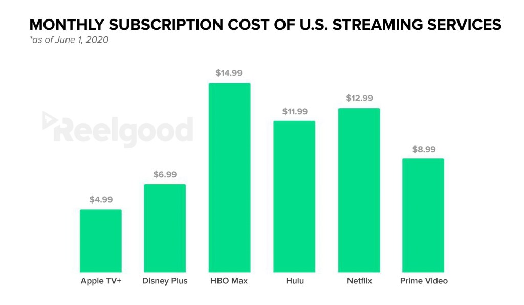 Monthly Subscription Costs of U.S. Streaming Services