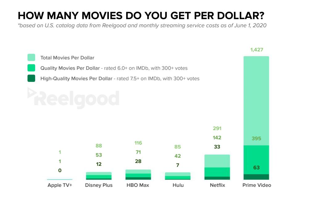 Movies Per Dollar of Monthly Streaming Subscription Costs