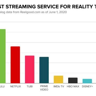 Reality TV Shows per Streaming Service During Quarantine