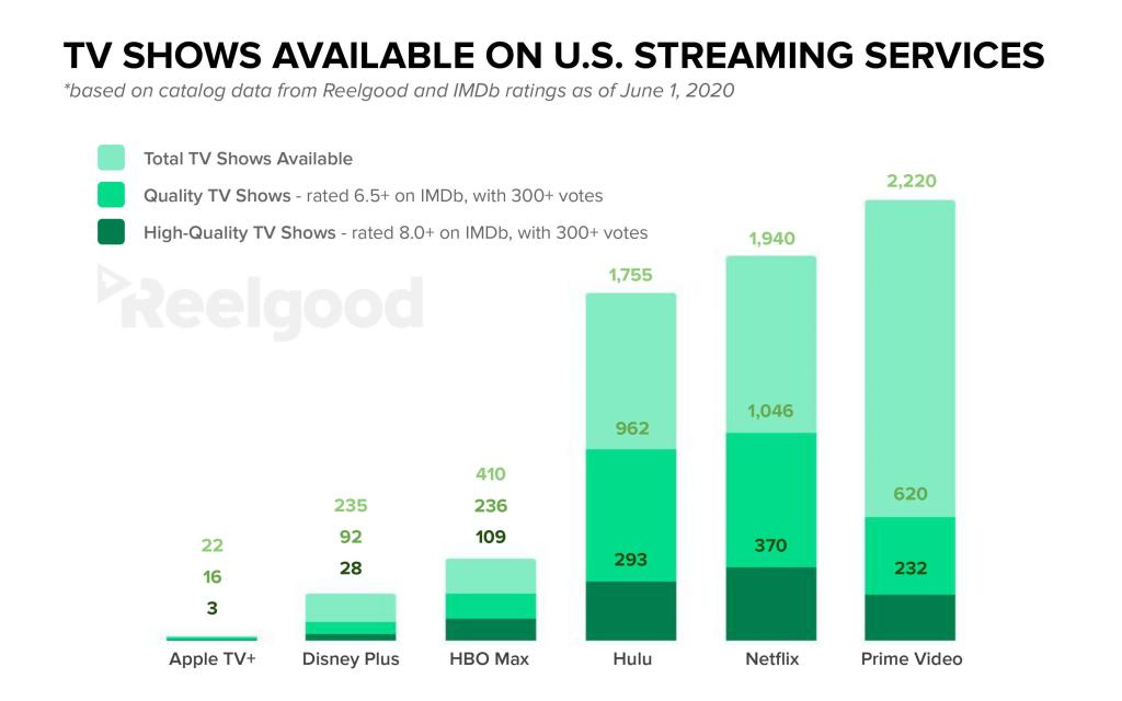 TV Shows Available On U.S. Streaming Services