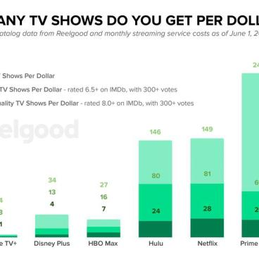 TV Shows Per Dollar of Monthly Streaming Subscription Costs