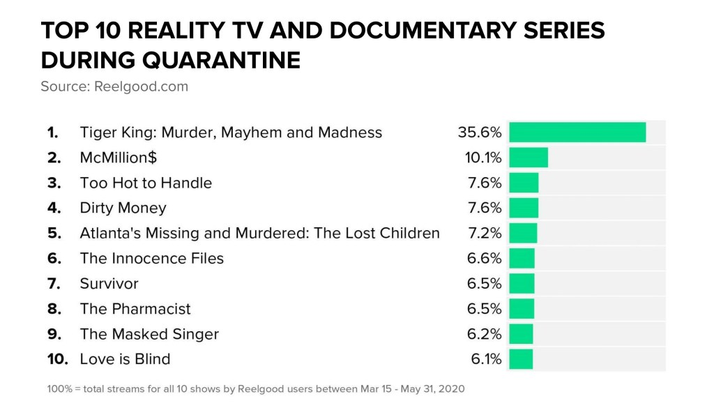 Top 10 Reality TV and Documentary Series During Quarantine