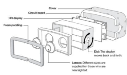 Componentes gafas RV