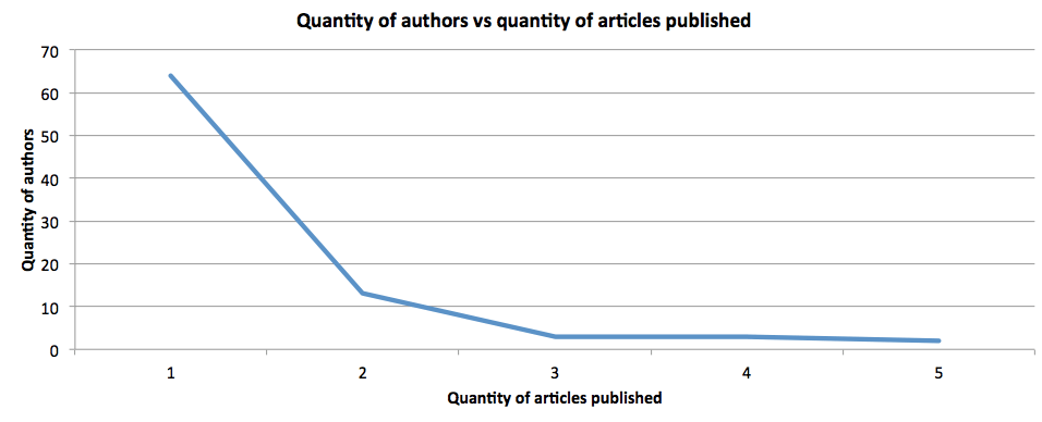 Chart: Authors vs Articles