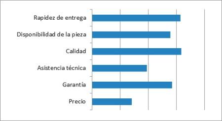 Grafica recambios asistencia