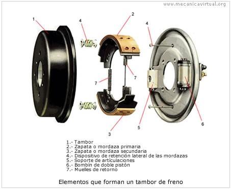 elementos de  un tambor de freno