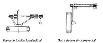 tipos de barras de torsión