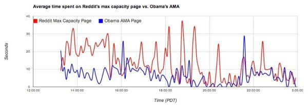 Graph of time spent on Outage page vs Obama's AMA page