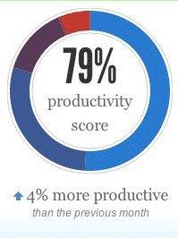 productivity-score