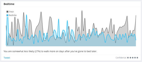 You are somewhat less likely (27%) to walk more on days after you've gone to bed later.