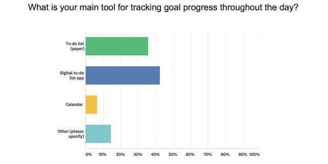 Daily goals tools