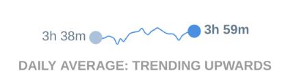 RescueTime goal trends