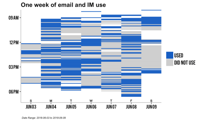 One week of email