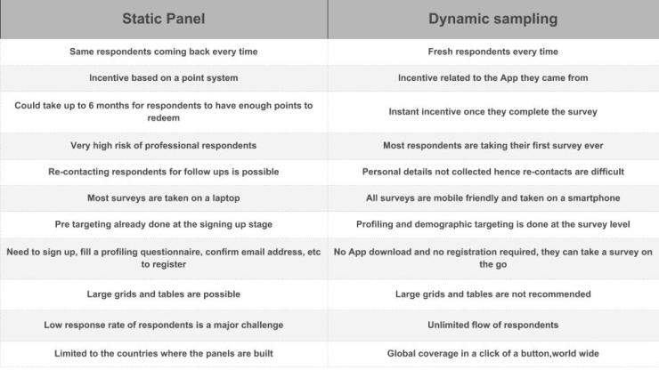 Static Panel Vs. Dynamic Sampling