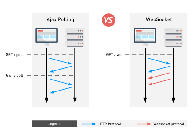 Websocket vs Ajax polling scheme