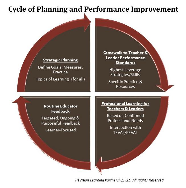 CycleofPlanningandPerformanceImprovement_Graphic_CYCLE