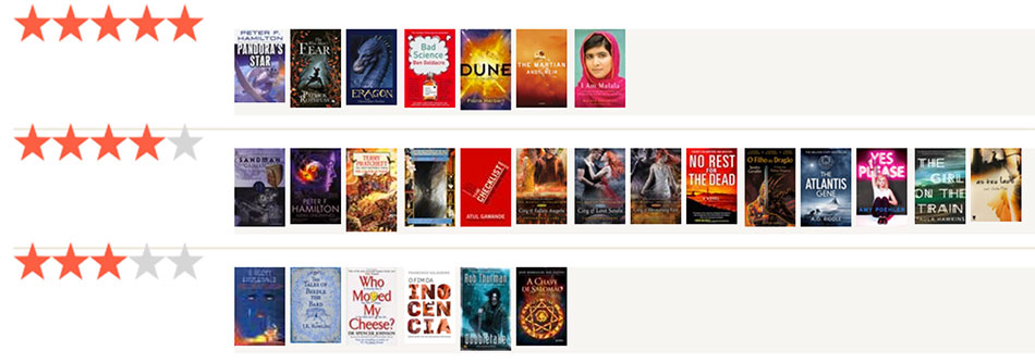 Estatisticas Goodreads 2015 - os meus ratings