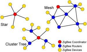 XBee network types