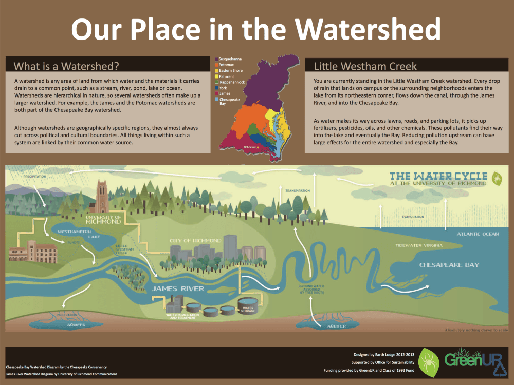 medium resolution of  and chesapeake bay watersheds the signage was featured in the august 2013 issue of the green times a publication of the associated colleges of the