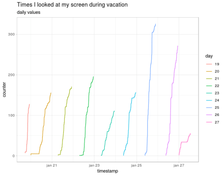 Daily cumulative screen looking values
