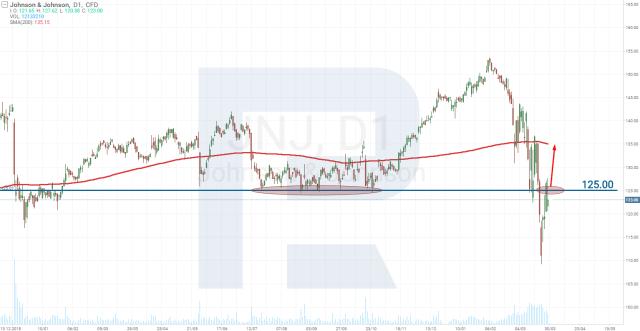 Johnson & Johnson (NYSE: JNJ) stock price analysis