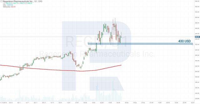 Analiza cen akcji Regeneron Pharmaceuticals (NASDAQ: REGN)