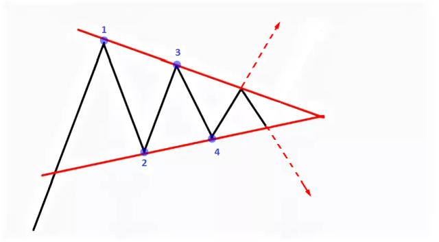 Corak carta segitiga