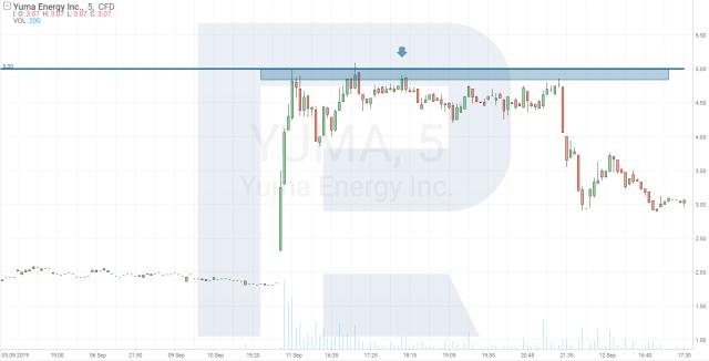 Gráfico de preços das ações Yuma Energy