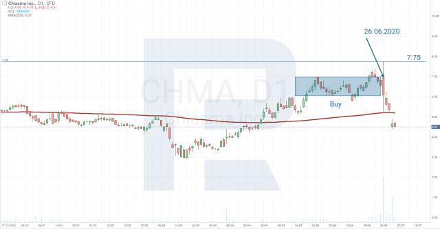Aktsiahindade analüüs - Chiasma Inc