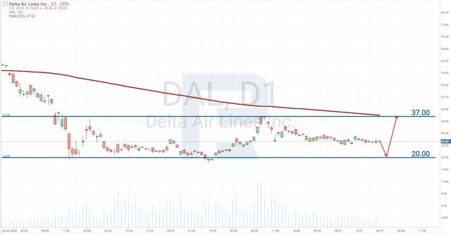 Delta Air Lines, Inc. (NYSE: DAL) akciju cenu diagramma