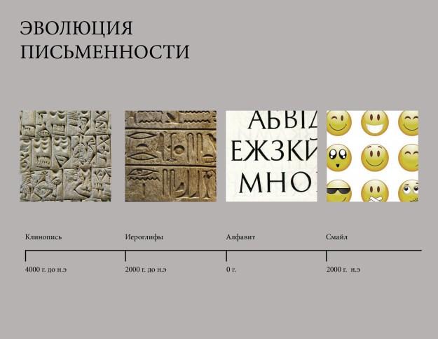 """Эволюция письменности. Слайд из лекции """"История шрифта"""""""