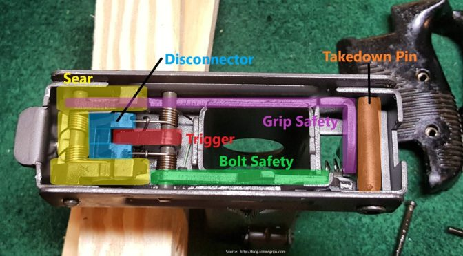 Uzi Part 4 of 7:  Preparing the Grip Frame For Semi-Auto Use