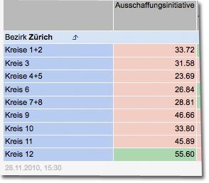 Ausschaffungsinitiative Kanton Zürich