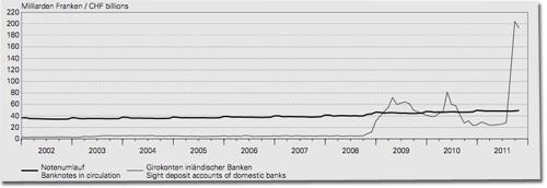 Bestand Schweizerische Nationalbank