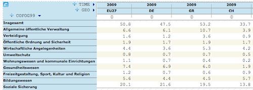 Ausgaben des Staates nach Aufgabenbereich, 2009, mit der EU, Deutschland, Griechenland und der Schweiz, in Prozent des BIP
