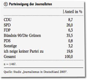 Parteineigung der Journalisten