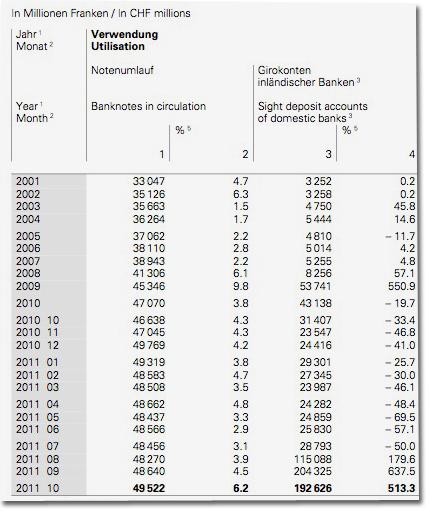 Beträge der SNB auf Girokonten inländischer Banken