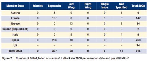 Terrorstatistik Europa 2008