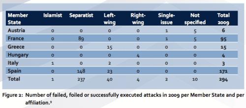 Terrorstatistik Europa 2009