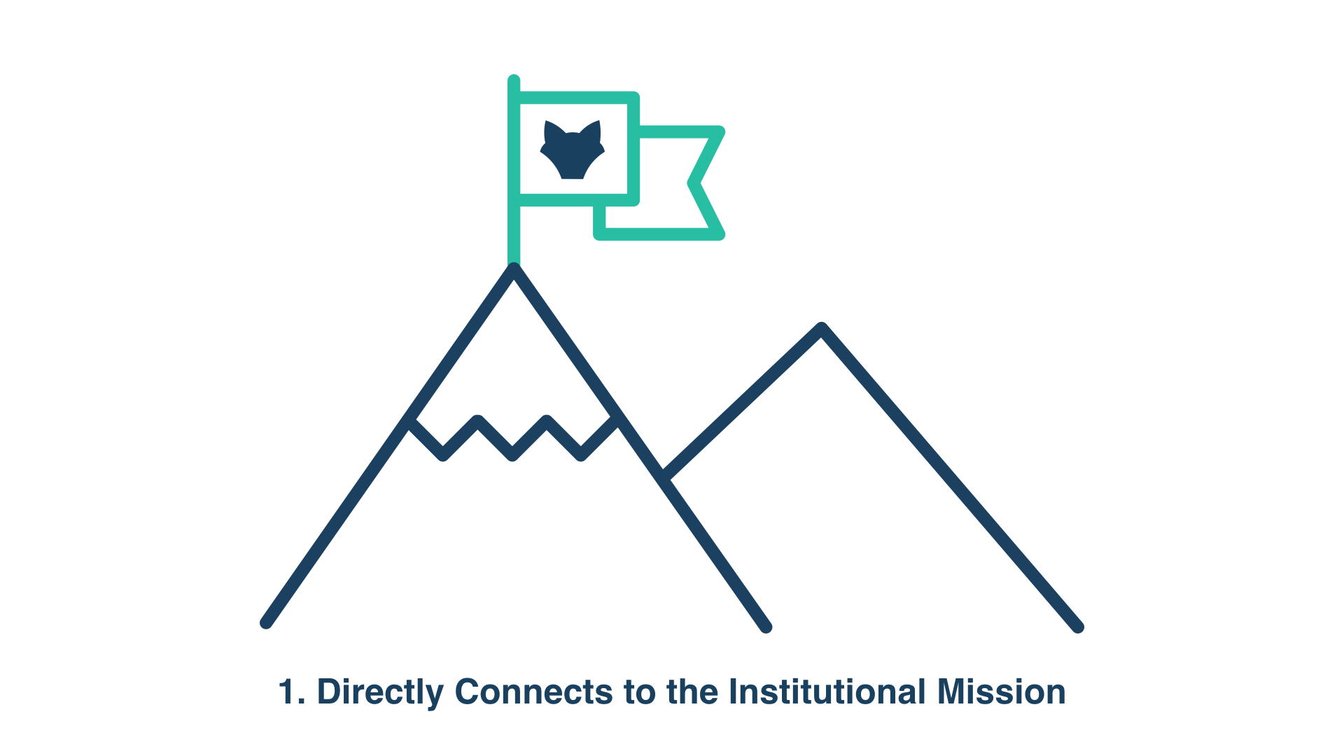1. Directly Connects to the Institutional Mission