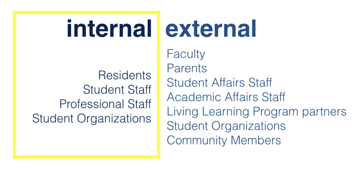 Potential Residential Curriculum Stakeholders