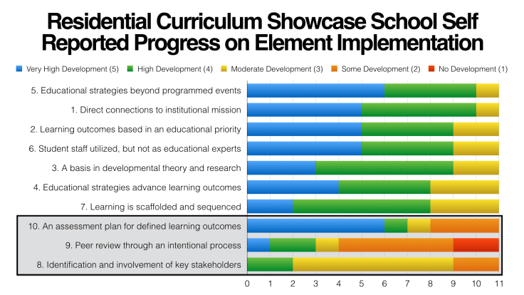 Graph of Residential Curriculum Showcase School Self Reported Progress on Element Implementation
