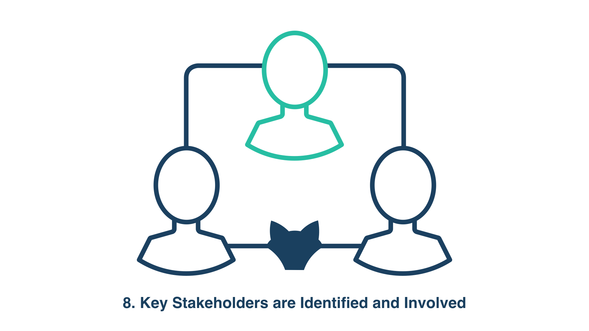 8. Key Stakeholders are Identified and Involved