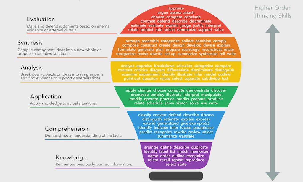 Bloom's Taxonomy Verbs