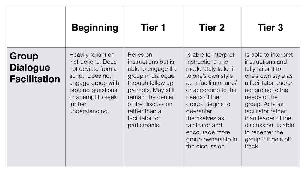 Group Dialogue Faciltiation Rubric